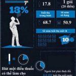 Hình ảnh thống kê độ độc hại của các chất gây nghiện